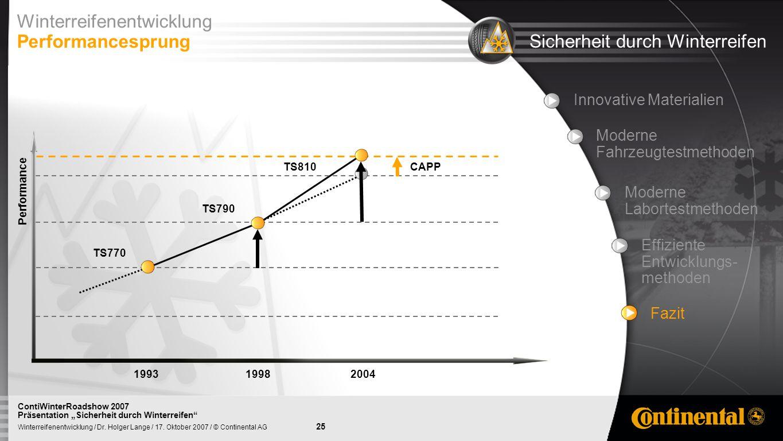 Winterreifenentwicklung Performancesprung