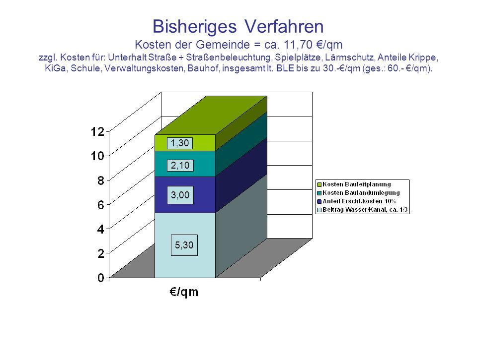 Bisheriges Verfahren Kosten der Gemeinde = ca. 11,70 €/qm zzgl