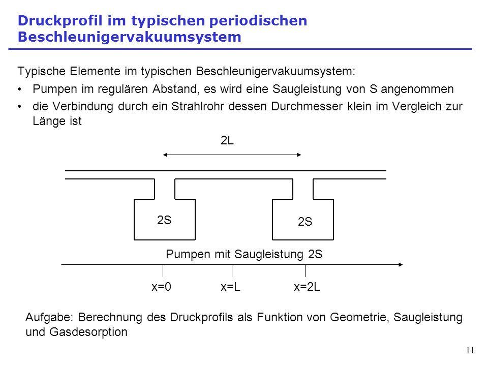 Druckprofil im typischen periodischen Beschleunigervakuumsystem