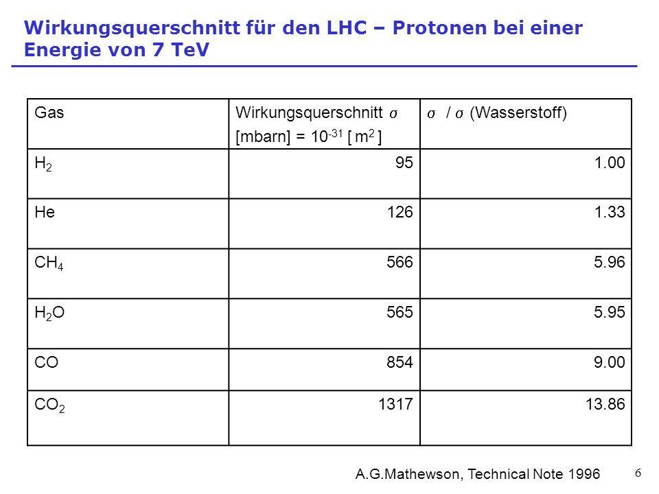Wirkungsquerschnitt für den LHC – Protonen bei einer Energie von 7 TeV