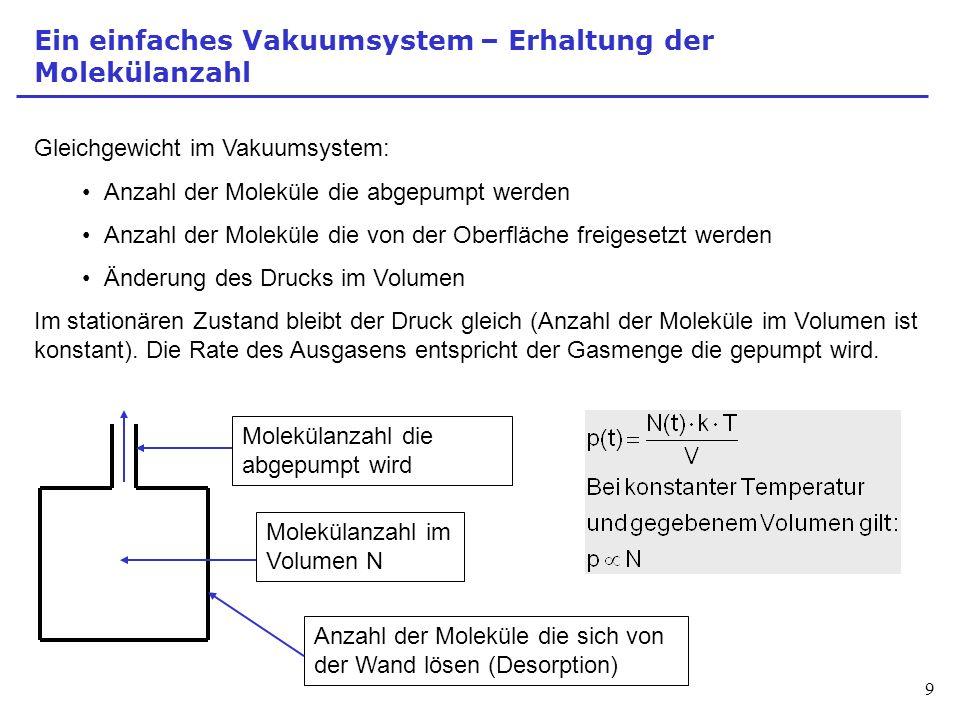 Ein einfaches Vakuumsystem – Erhaltung der Molekülanzahl