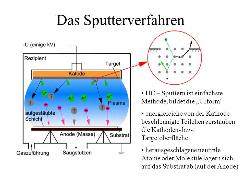 """Das Sputterverfahren DC – Sputtern ist einfachste Methode, bildet die """"Urform"""