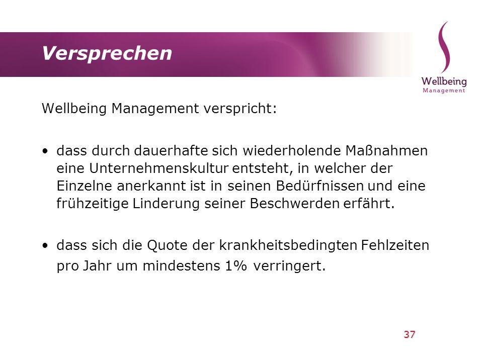 Versprechen Wellbeing Management verspricht: