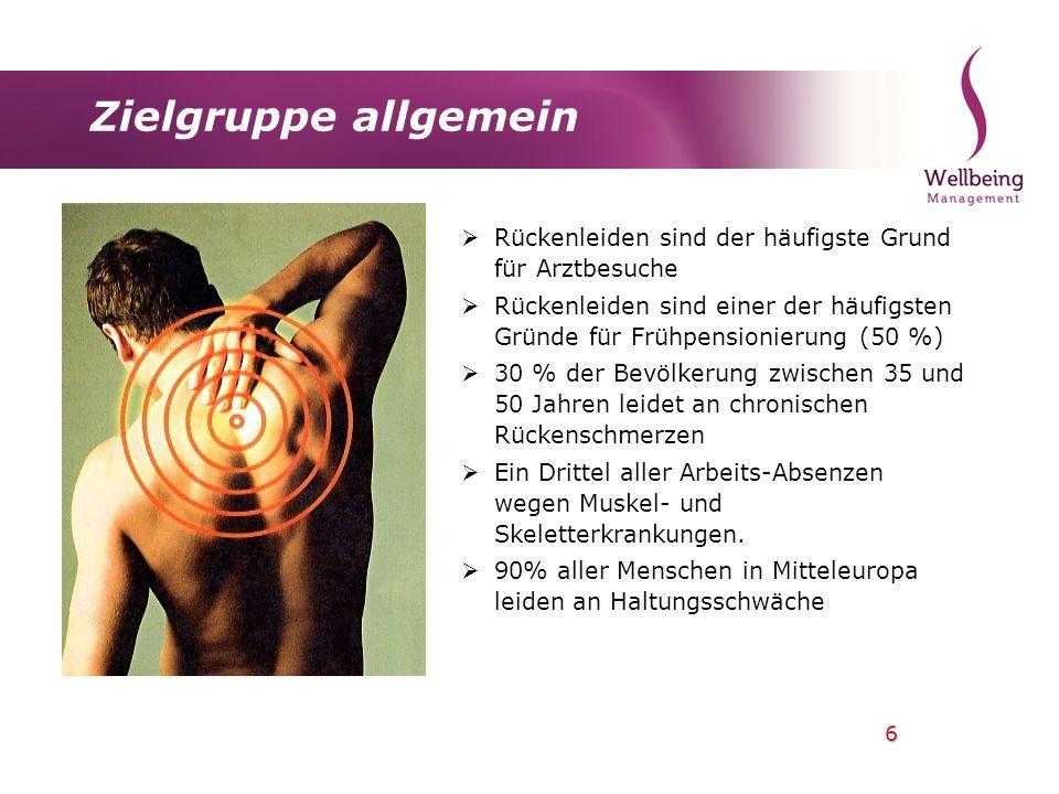 Zielgruppe allgemein Rückenleiden sind der häufigste Grund für Arztbesuche.