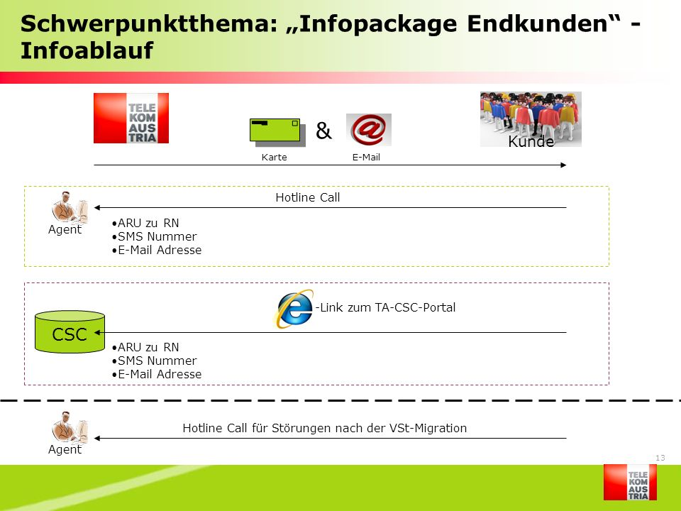 """Schwerpunktthema: """"Infopackage Endkunden - Infoablauf"""