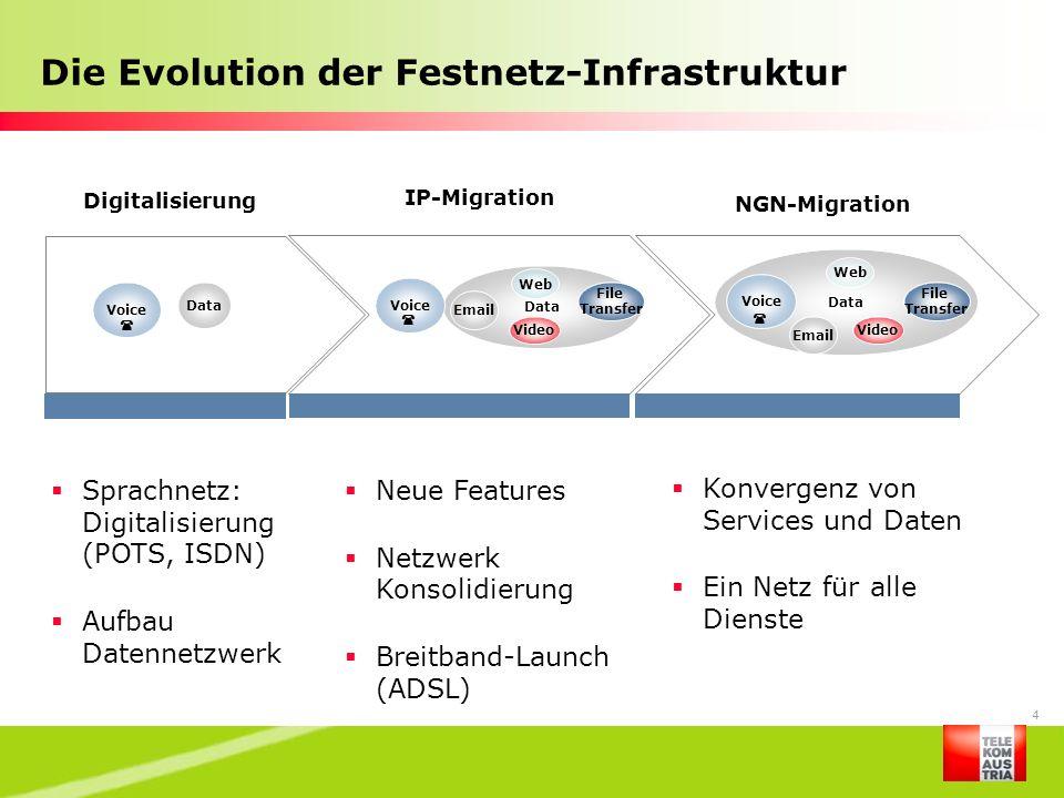 Die Evolution der Festnetz-Infrastruktur
