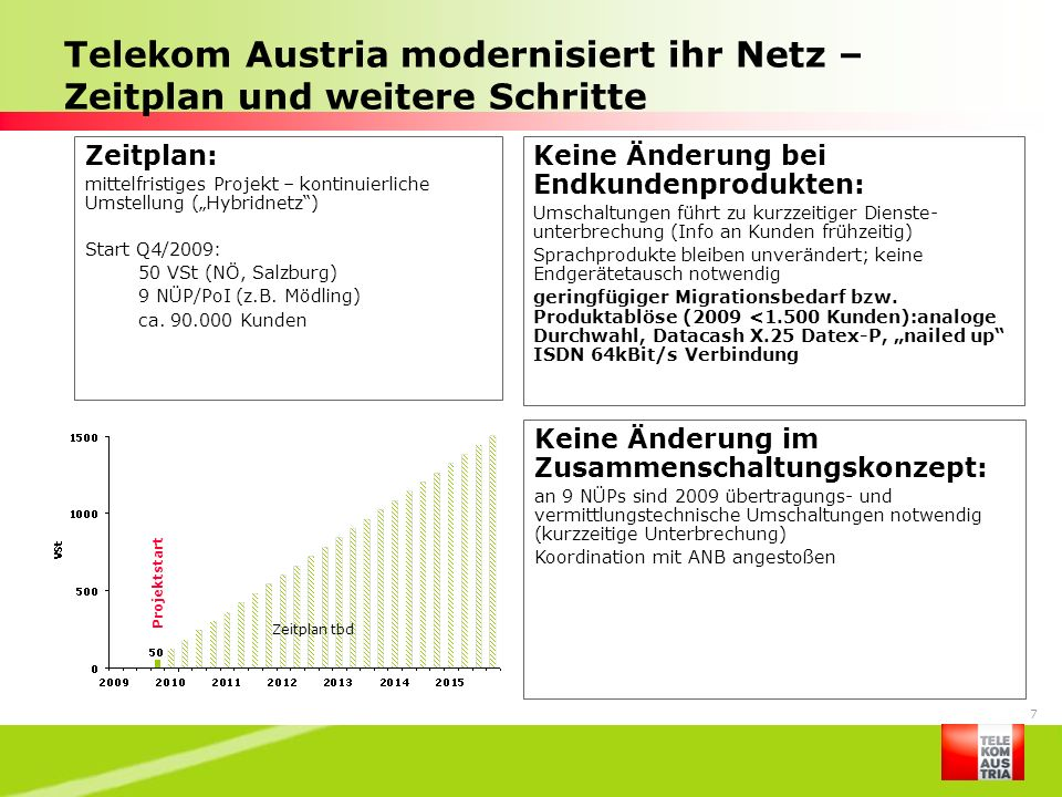 Telekom Austria modernisiert ihr Netz – Zeitplan und weitere Schritte