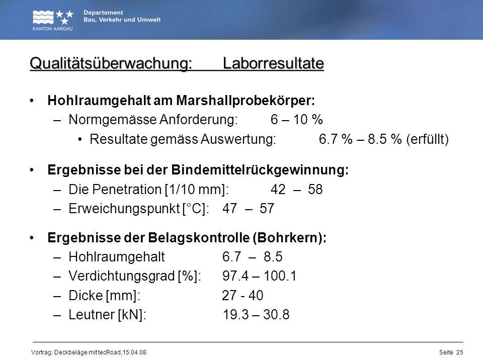 Qualitätsüberwachung: Laborresultate