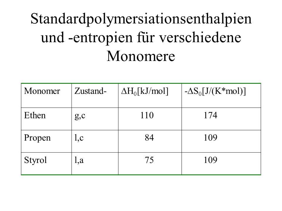 Standardpolymersiationsenthalpien und -entropien für verschiedene Monomere