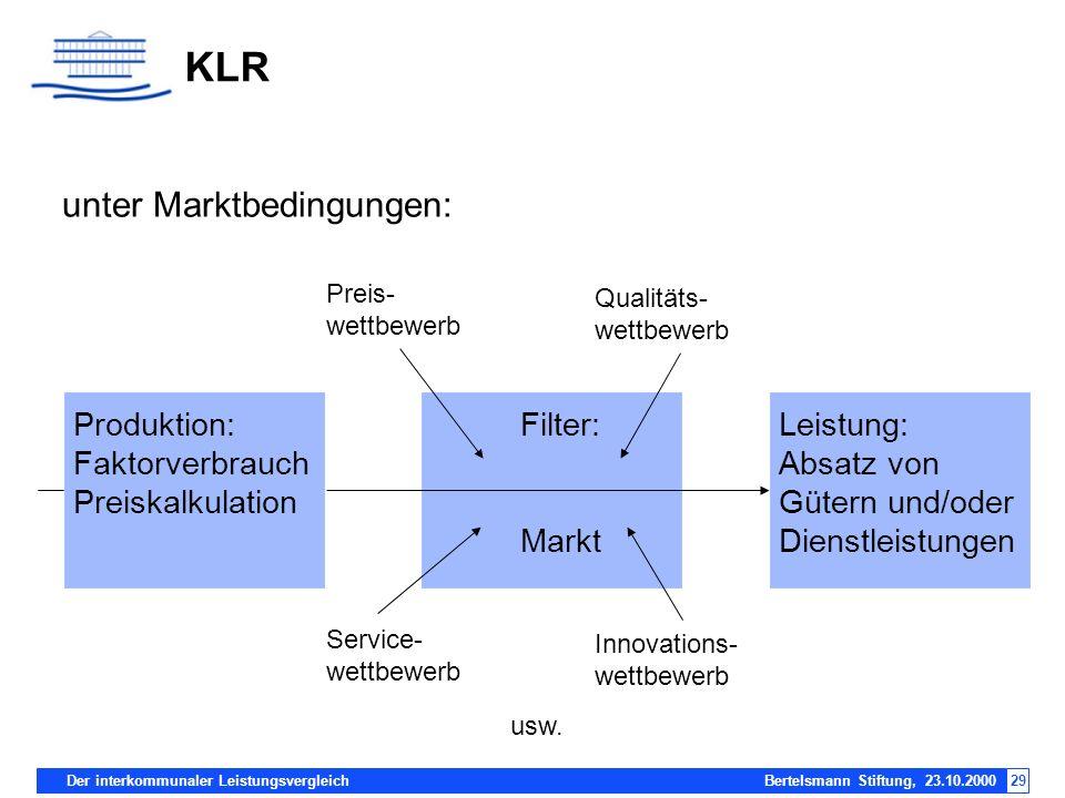 KLR unter Marktbedingungen: