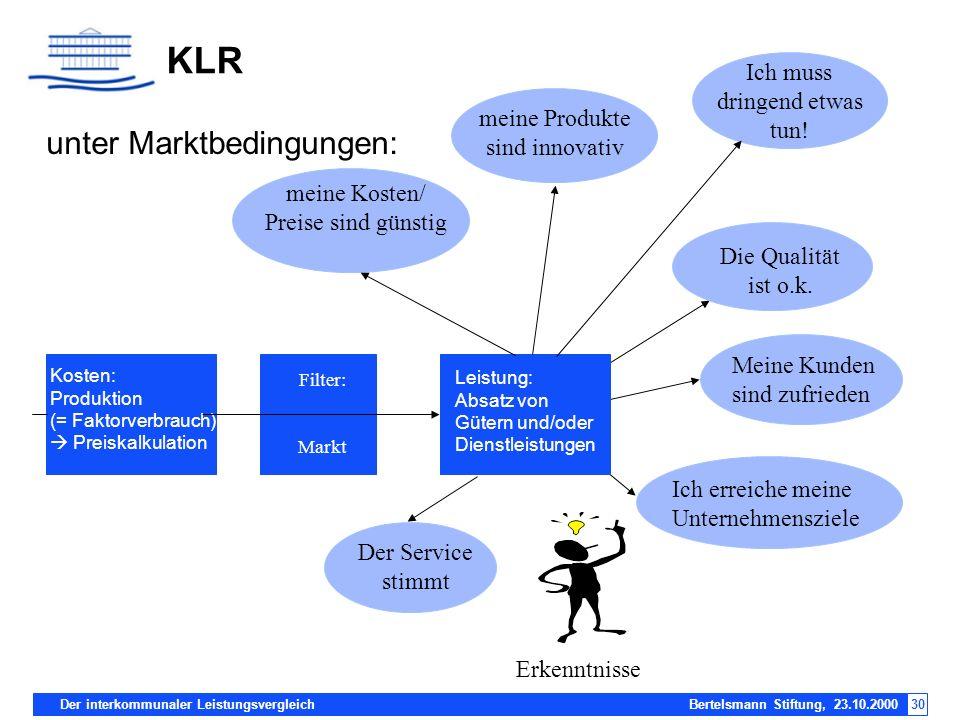KLR unter Marktbedingungen: Ich muss dringend etwas tun!