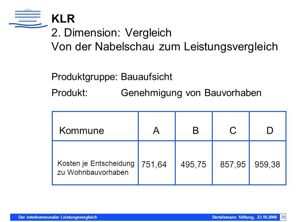 KLR 2. Dimension: Vergleich Von der Nabelschau zum Leistungsvergleich