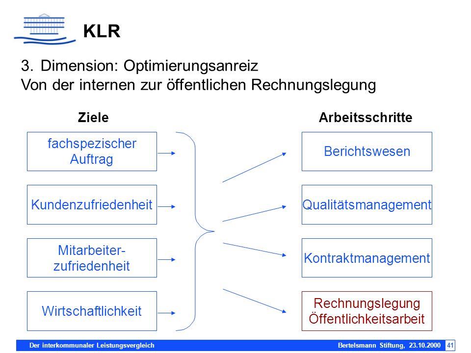 KLR 3. Dimension: Optimierungsanreiz Von der internen zur öffentlichen Rechnungslegung. Ziele. Arbeitsschritte.