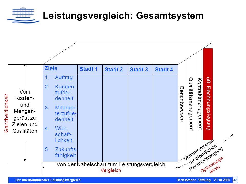 Leistungsvergleich: Gesamtsystem