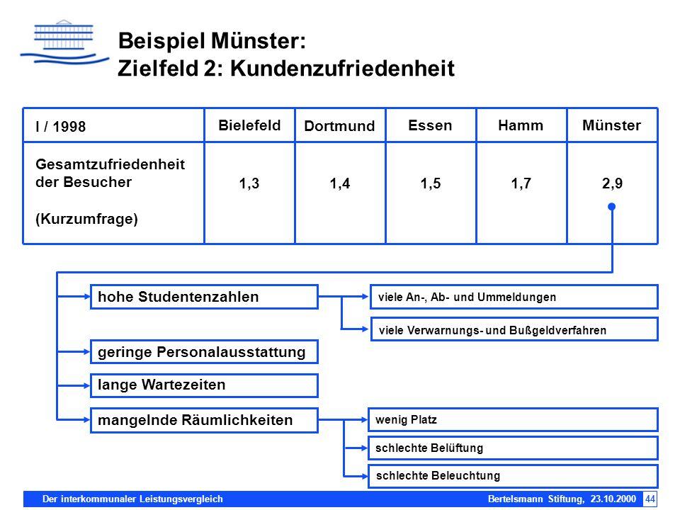 Beispiel Münster: Zielfeld 2: Kundenzufriedenheit