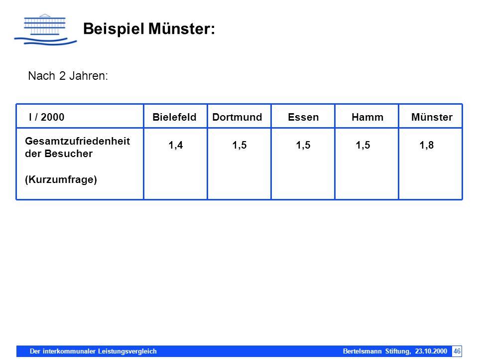 Beispiel Münster: Nach 2 Jahren: I / 2000 Bielefeld Dortmund Essen