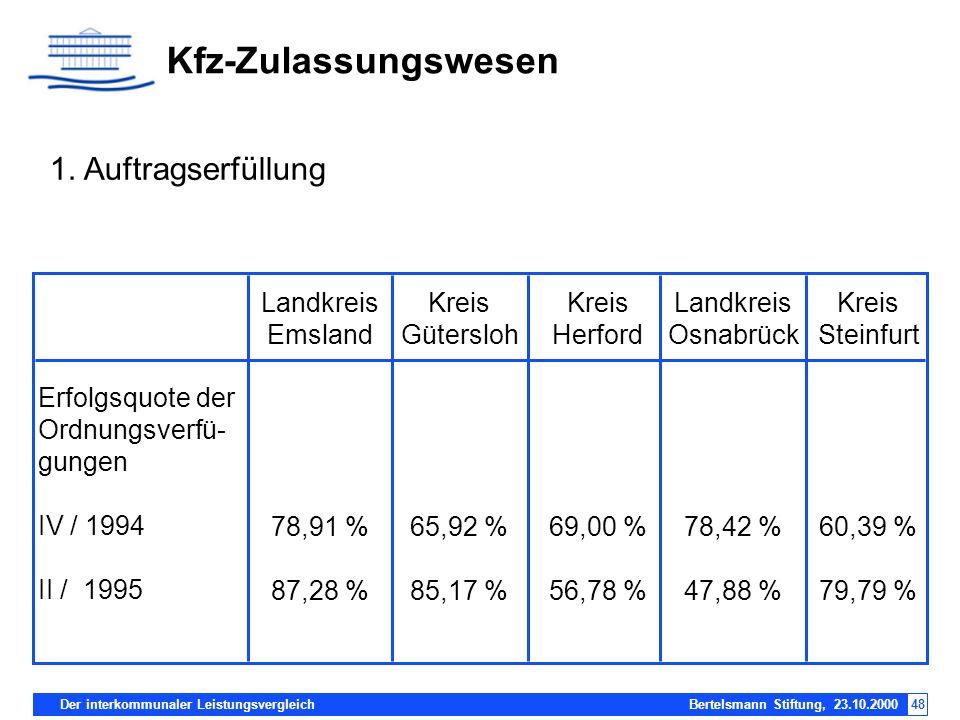 Kfz-Zulassungswesen 1. Auftragserfüllung Erfolgsquote der
