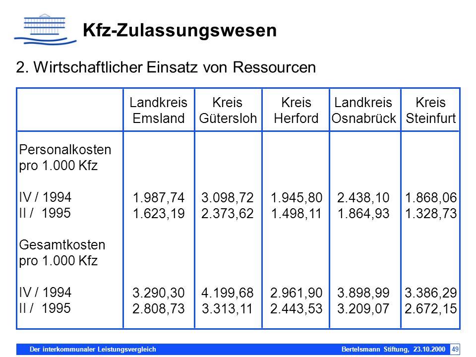 Kfz-Zulassungswesen 2. Wirtschaftlicher Einsatz von Ressourcen