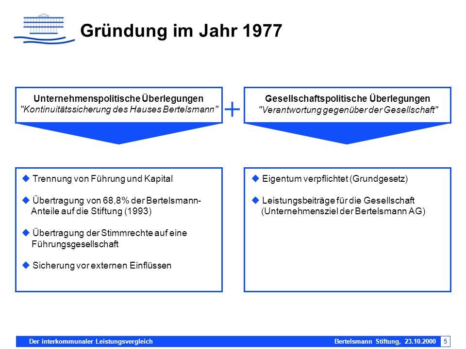 + Gründung im Jahr 1977 Unternehmenspolitische Überlegungen