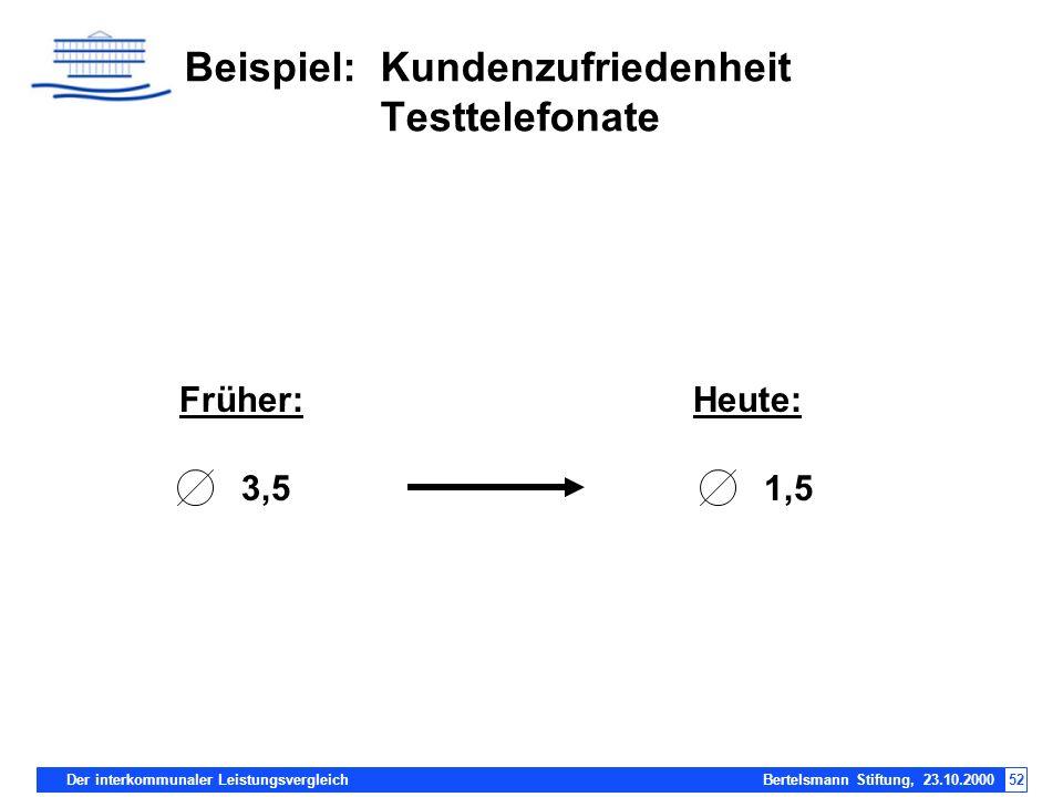 Beispiel: Kundenzufriedenheit Testtelefonate