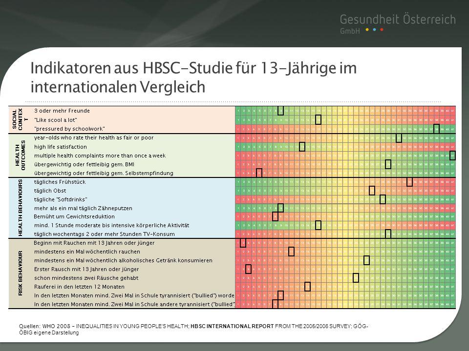 Indikatoren aus HBSC-Studie für 13-Jährige im internationalen Vergleich