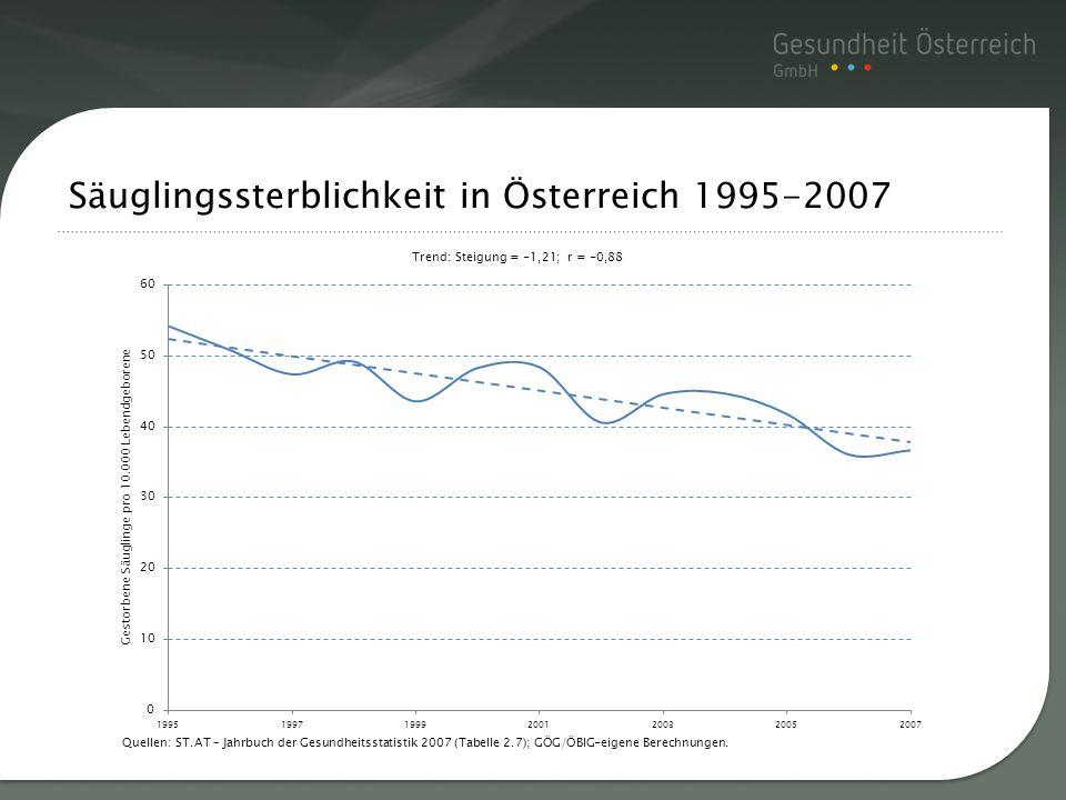 Säuglingssterblichkeit in Österreich 1995-2007