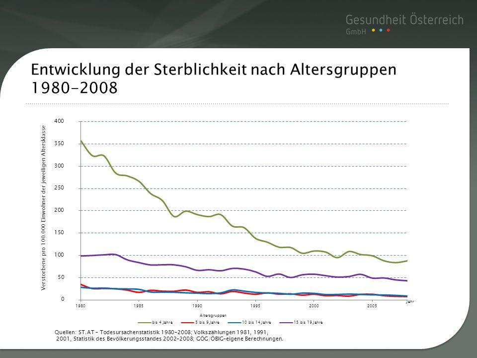 Entwicklung der Sterblichkeit nach Altersgruppen 1980-2008