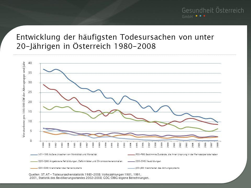 Entwicklung der häufigsten Todesursachen von unter 20-Jährigen in Österreich 1980-2008