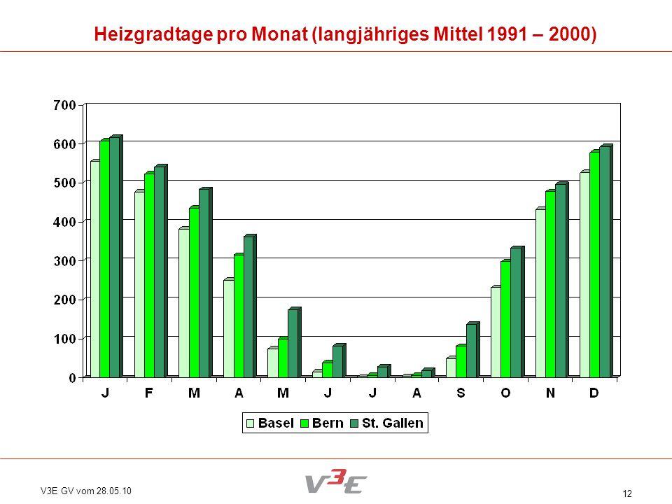 Heizgradtage pro Monat (langjähriges Mittel 1991 – 2000)