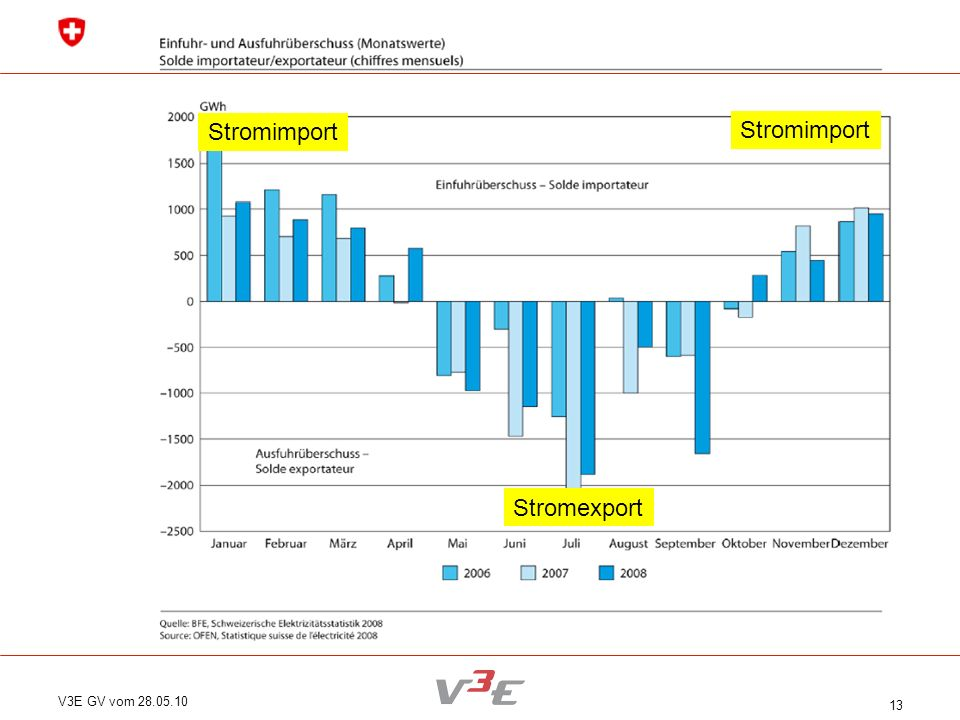 Stromimport Stromimport Stromexport V3E GV vom 28.05.10