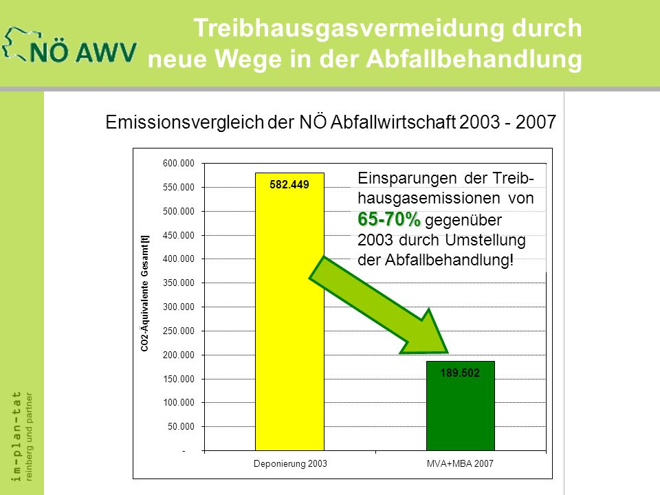 Treibhausgasvermeidung durch neue Wege in der Abfallbehandlung