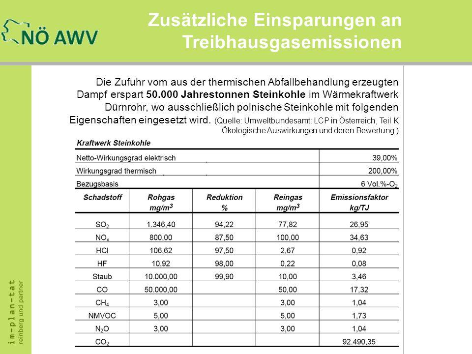 Zusätzliche Einsparungen an Treibhausgasemissionen