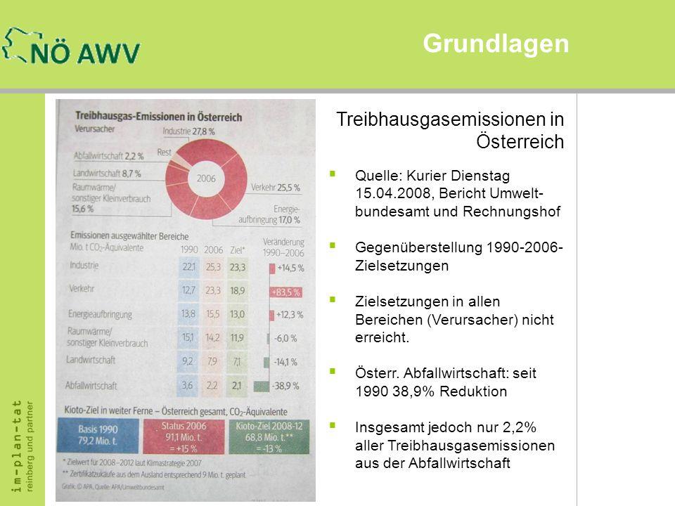 Grundlagen Treibhausgasemissionen in Österreich