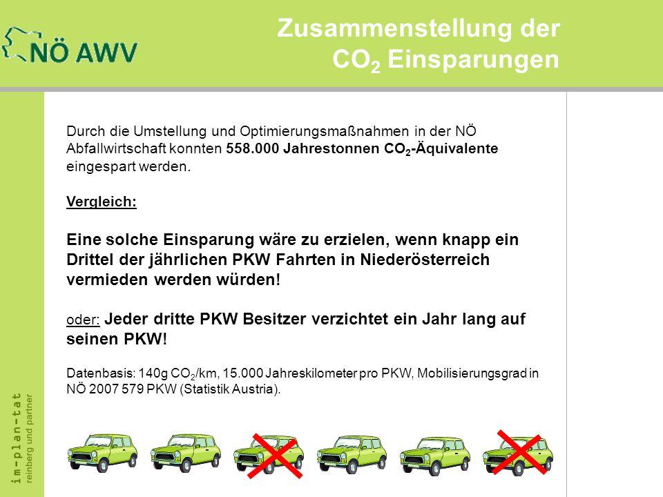 Zusammenstellung der CO2 Einsparungen