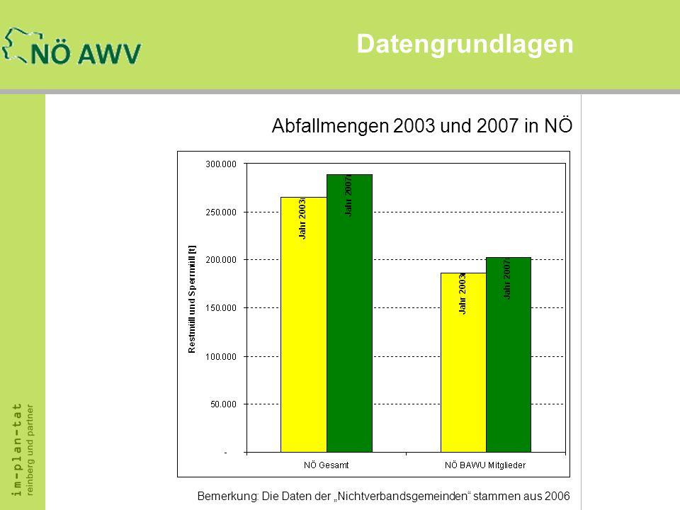 Datengrundlagen Abfallmengen 2003 und 2007 in NÖ