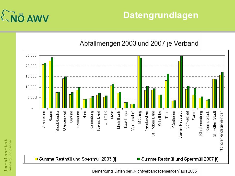 Datengrundlagen Abfallmengen 2003 und 2007 je Verband