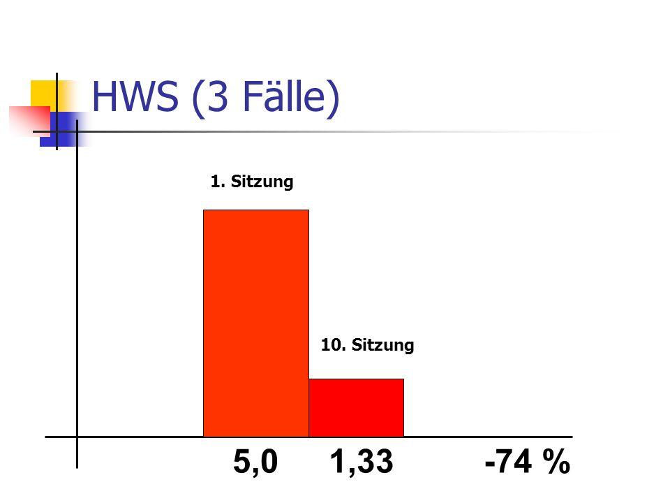 HWS (3 Fälle) 1. Sitzung 10. Sitzung 5,0 1,33 -74 %