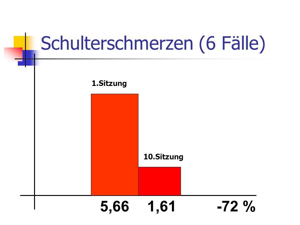 Schulterschmerzen (6 Fälle)