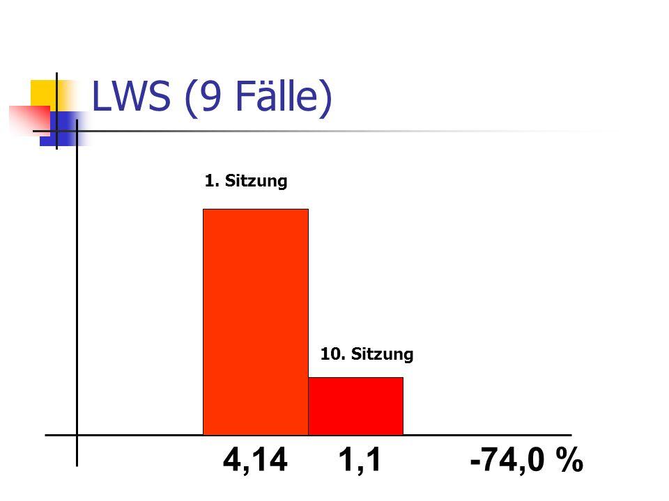 LWS (9 Fälle) 1. Sitzung 10. Sitzung 4,14 1,1 -74,0 %