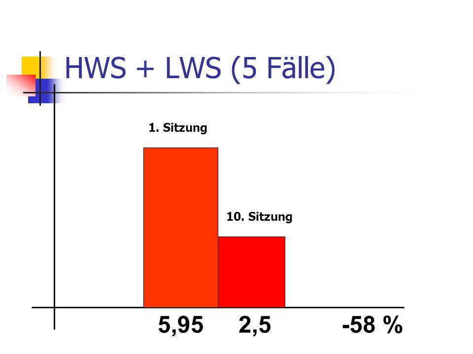 HWS + LWS (5 Fälle) 1. Sitzung 10. Sitzung 5,95 2,5 -58 %