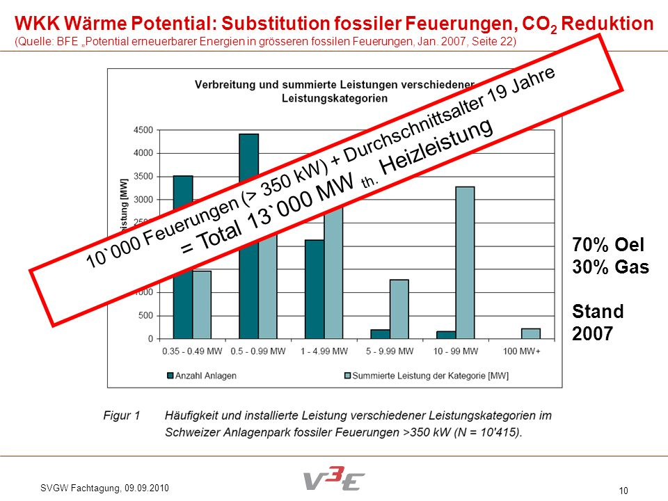 = Total 13`000 MW th. Heizleistung