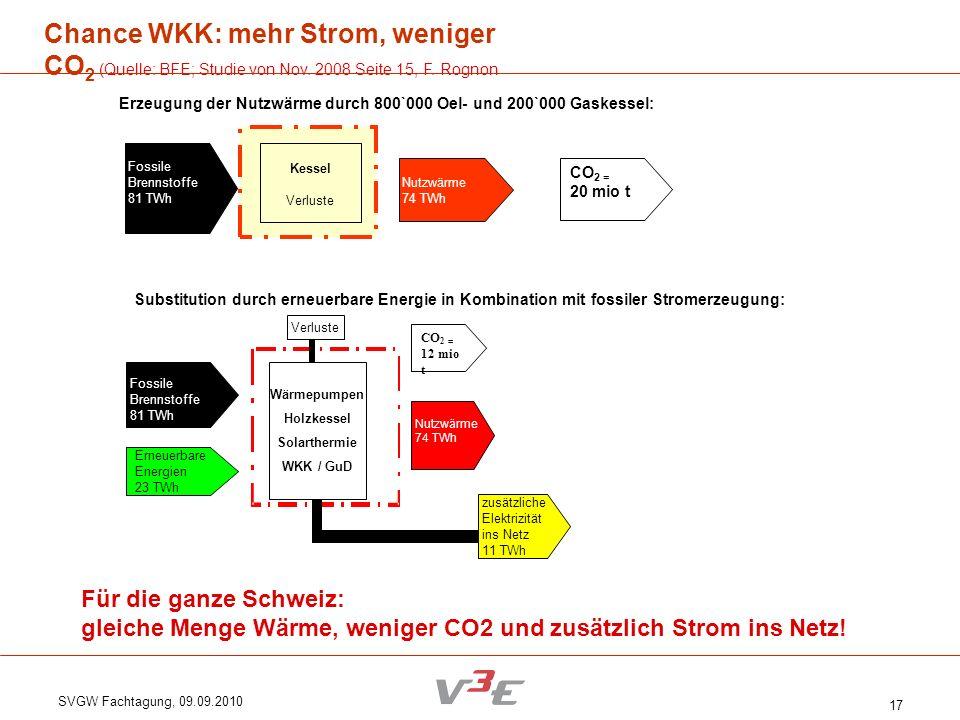 Chance WKK: mehr Strom, weniger CO2 (Quelle: BFE; Studie von Nov