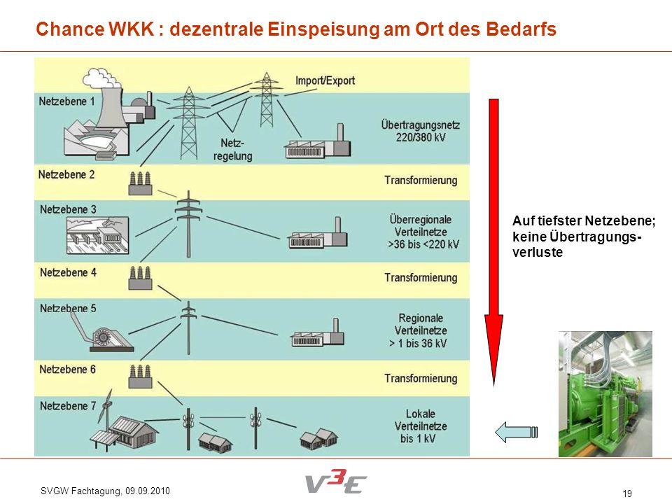 Chance WKK : dezentrale Einspeisung am Ort des Bedarfs