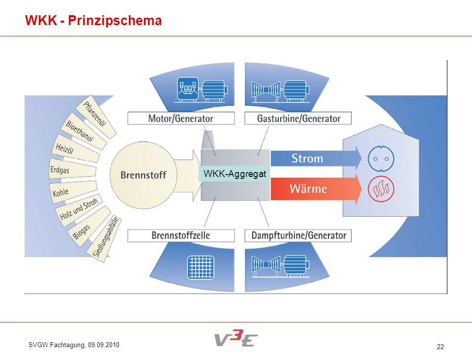 WKK - Prinzipschema WKK-Aggregat SVGW Fachtagung, 09.09.2010