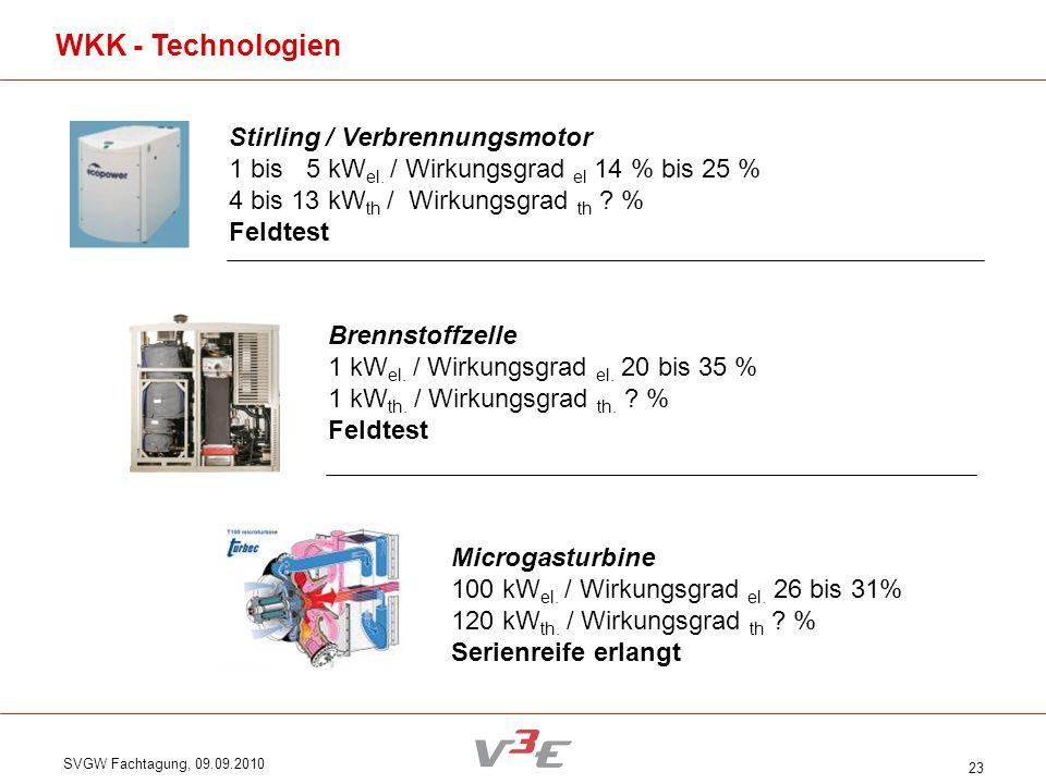 WKK - Technologien Stirling / Verbrennungsmotor