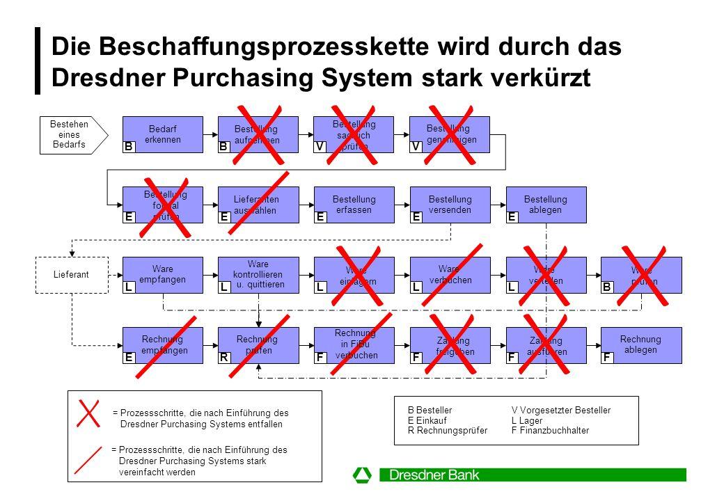 Die Beschaffungsprozesskette wird durch das Dresdner Purchasing System stark verkürzt