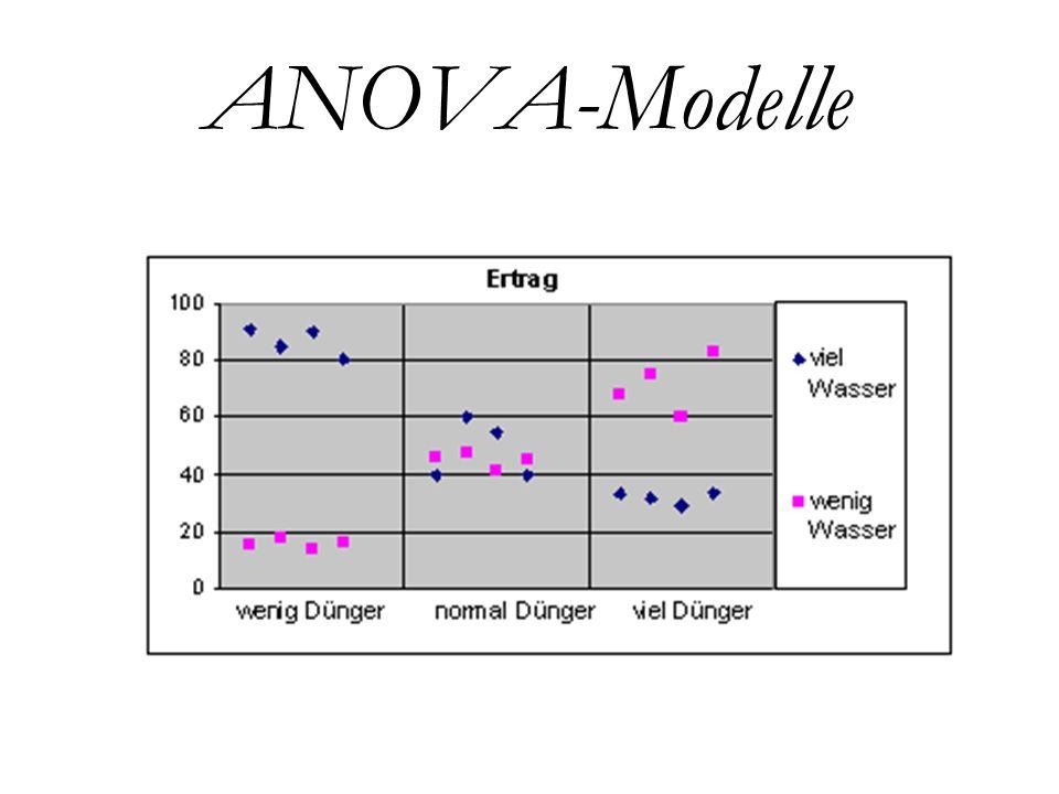 ANOVA-Modelle