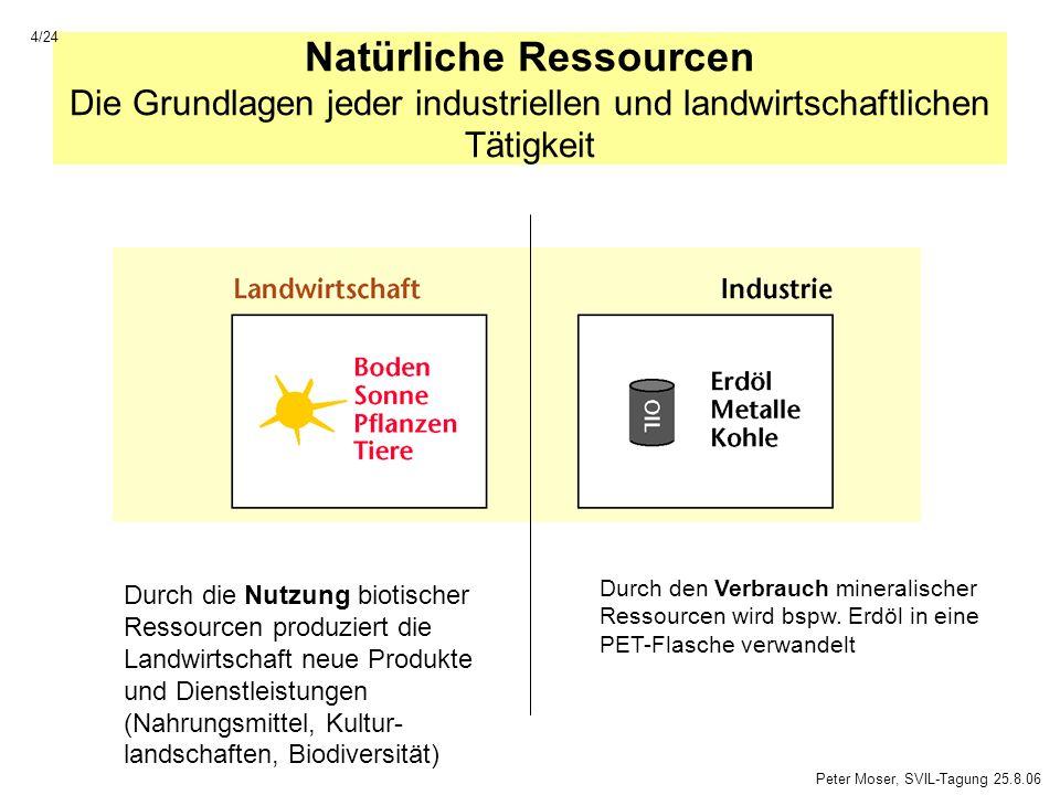 4/24 Natürliche Ressourcen Die Grundlagen jeder industriellen und landwirtschaftlichen Tätigkeit.