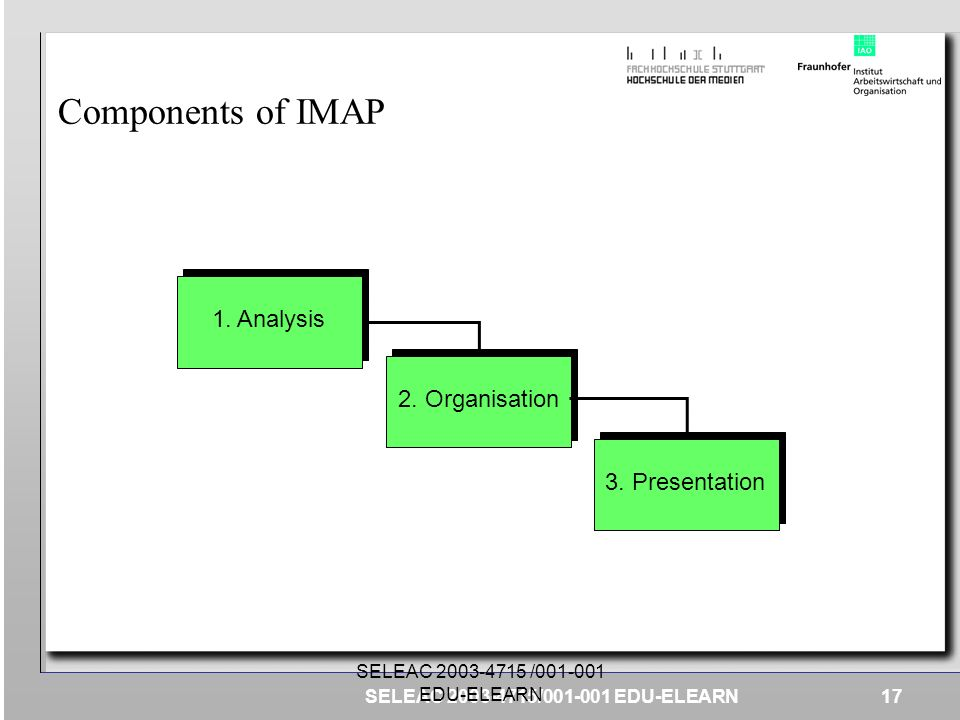 Components of IMAP 1. Analysis 2. Organisation 3. Presentation