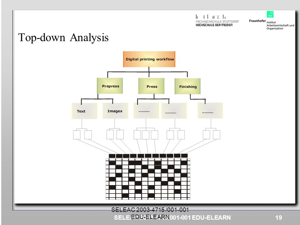 Top-down Analysis SELEAC 2003-4715 /001-001 EDU-ELEARN